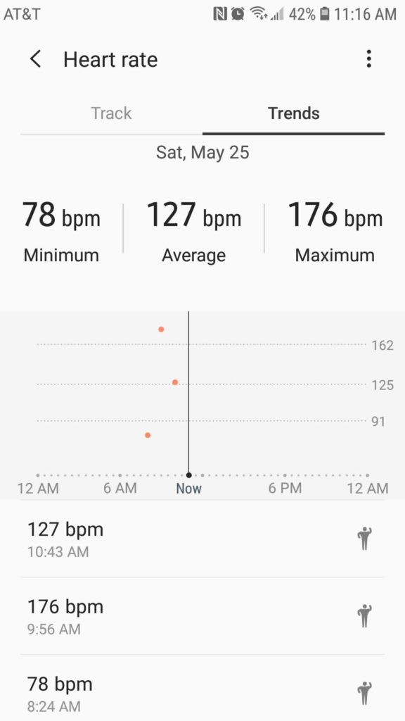 Heart rate went from 78bpm resting to 176bpm at my highest point.